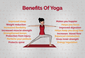 Effects of Yoga